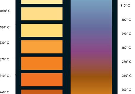 Kennis: Beginnen met smeden; Staalkleuren en temperaturen